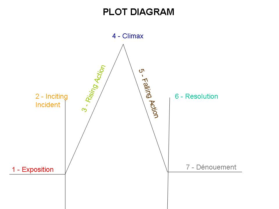 plot diagram Teach plot of a story arc with plot diagram, narrative arc, & plot chart with storyboards exposition, rising action, conflict, climax, falling action & resolution.